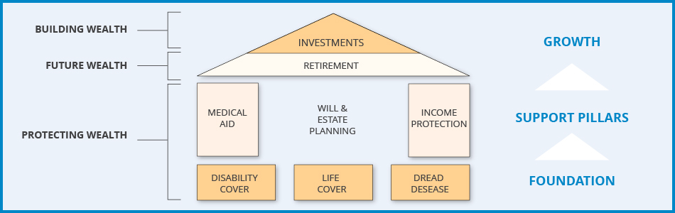 What is financial planning Planning a house